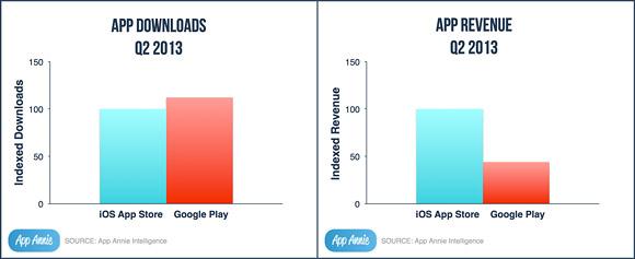 Play Store beats Apple App Store